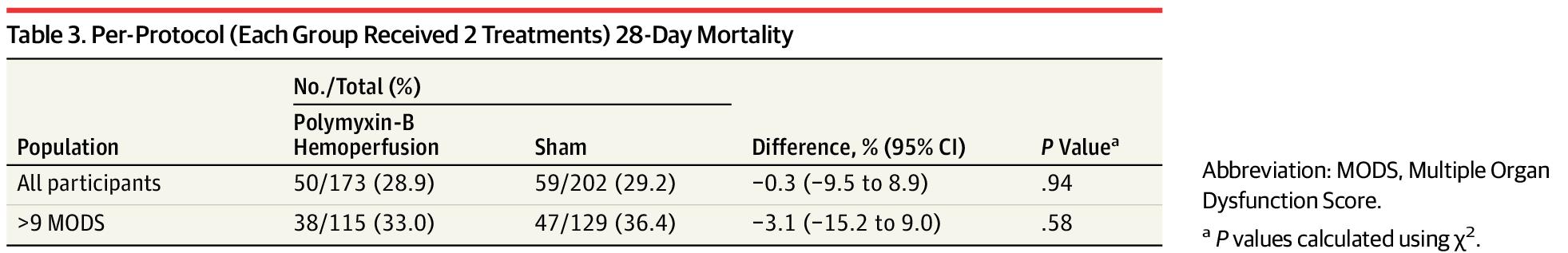 [JAMA最新论文]:EUPHRATES试验证实,多粘菌素B血液灌流不能降低感染性休克的病死率