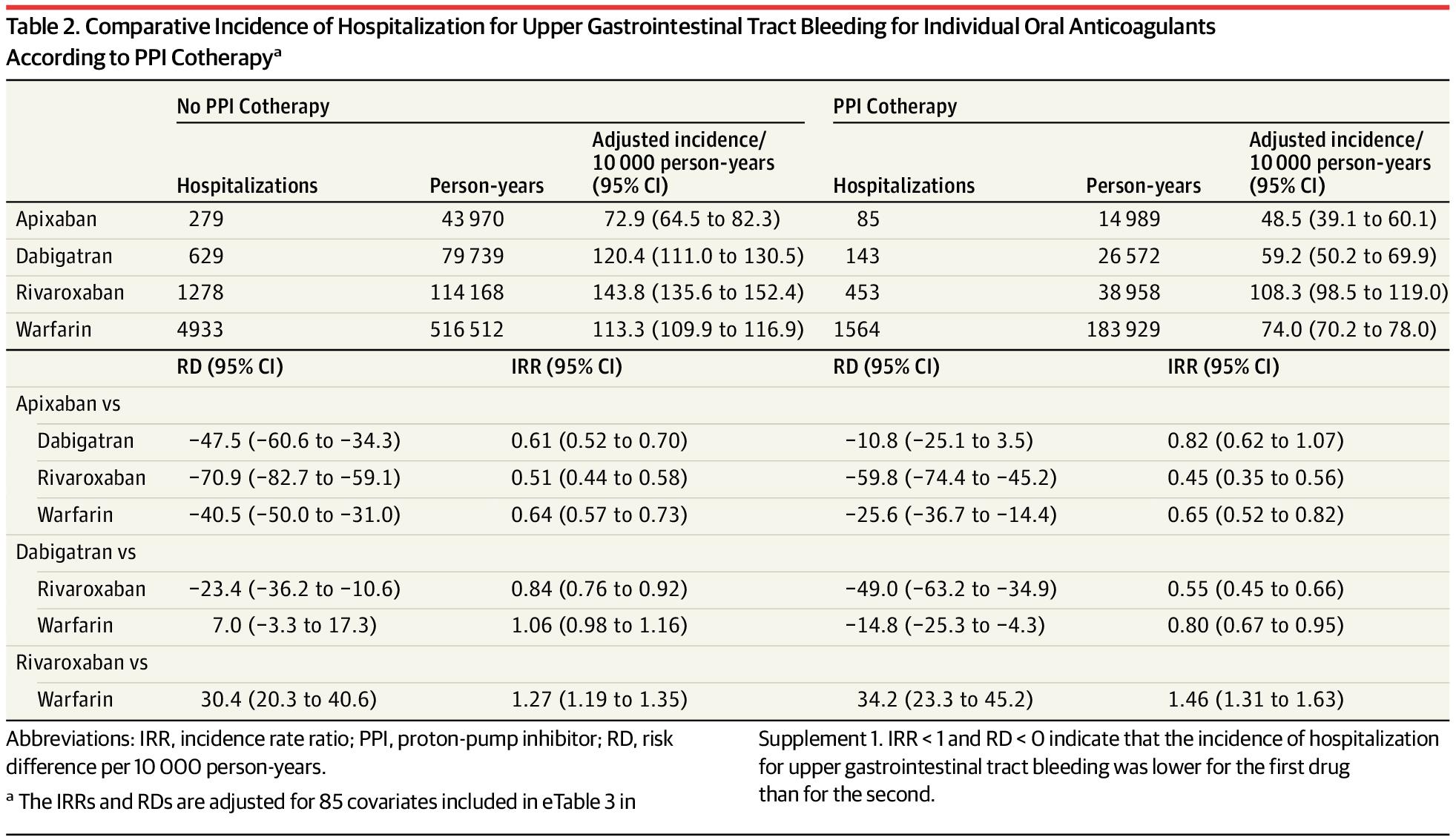 [JAMA最新论文]: 口服抗凝药联合质子泵抑制剂治疗与上消化道出血住院的相关性