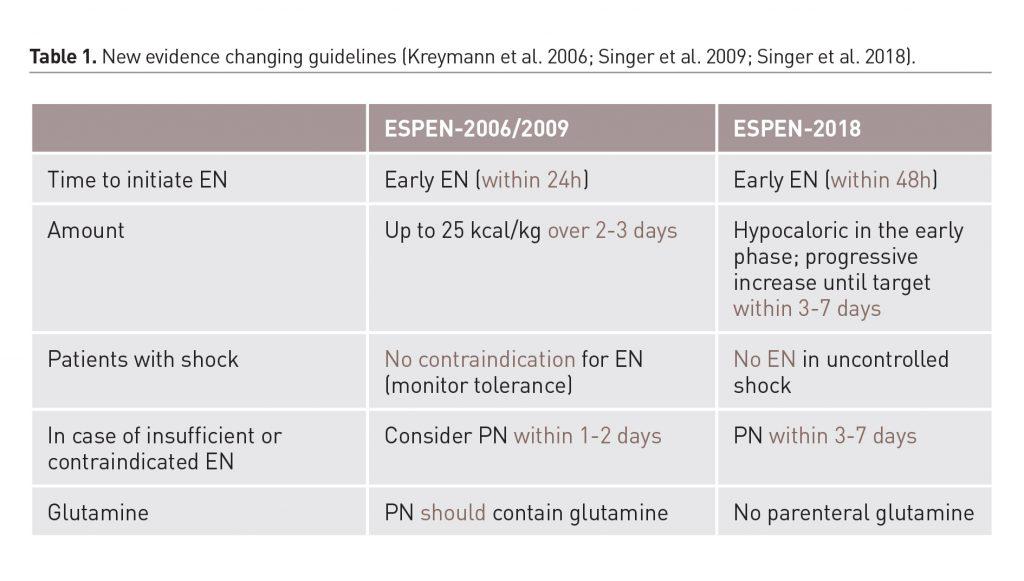 [ICU Management & Practice]: 有关危重病患者营养支持的ESPEN新指南