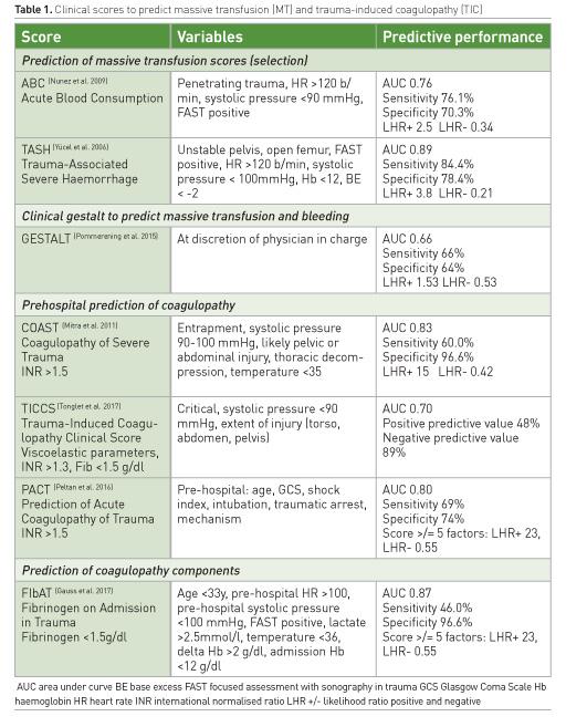 [ICU Management & Practice]: 针对创伤患者的院前凝血治疗是否可行?