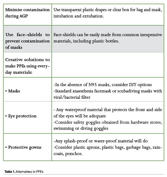 [ICU Management & Practice]: 新冠病毒感染:ICU中佩戴口罩