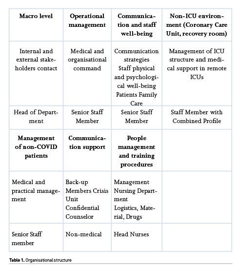 [ICU Management & Practice]: 新冠疫情期间ICU的适应性策略:布鲁塞尔的经验
