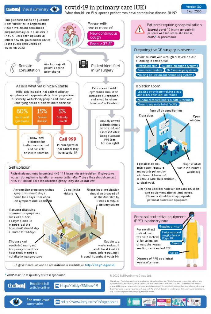 [BMJ信息图]: 新冠病毒感染的社区医疗与远程咨询