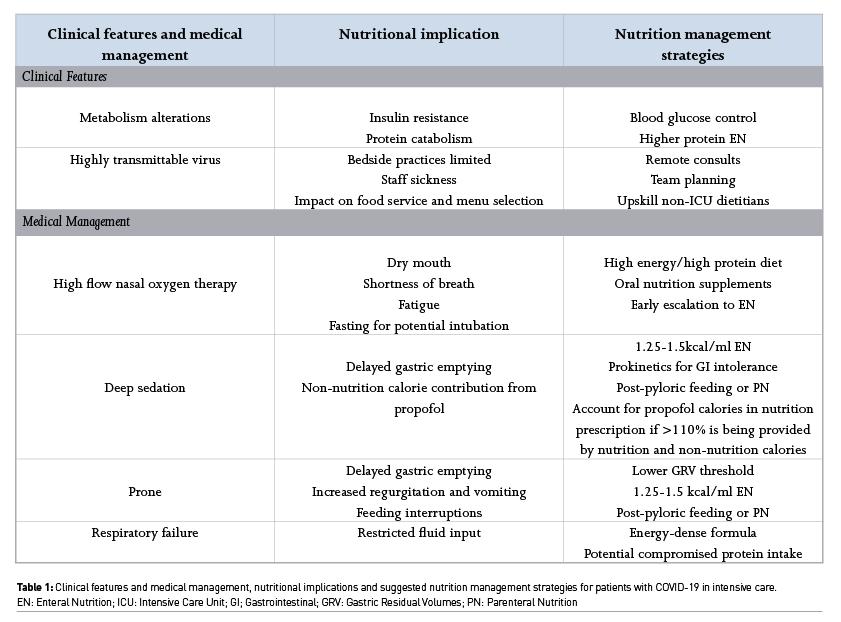 [ICU Management & Practice]: 新冠病毒感染重症患者的营养支持治疗