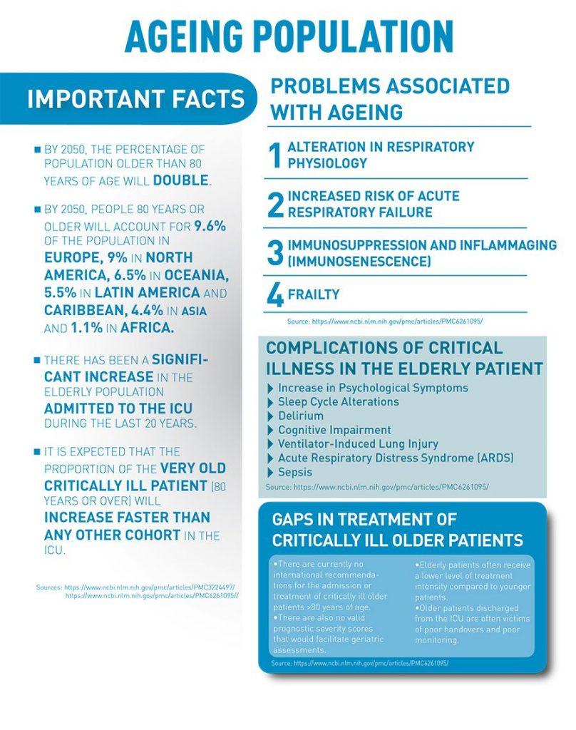 [ICU Management & Practice]: ICU医生应当向老年医学学习什么?