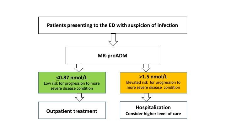 [Health Management]: 采用MR-proADM改进患者评估
