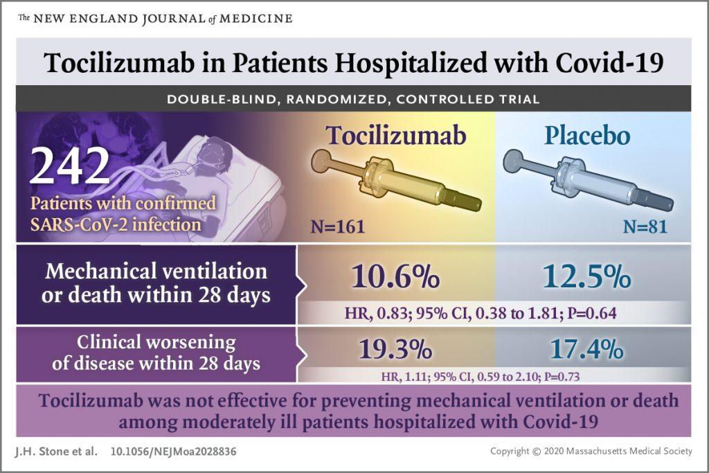 [NEJM发表论文]:妥珠单抗对新冠肺炎住院患者的疗效