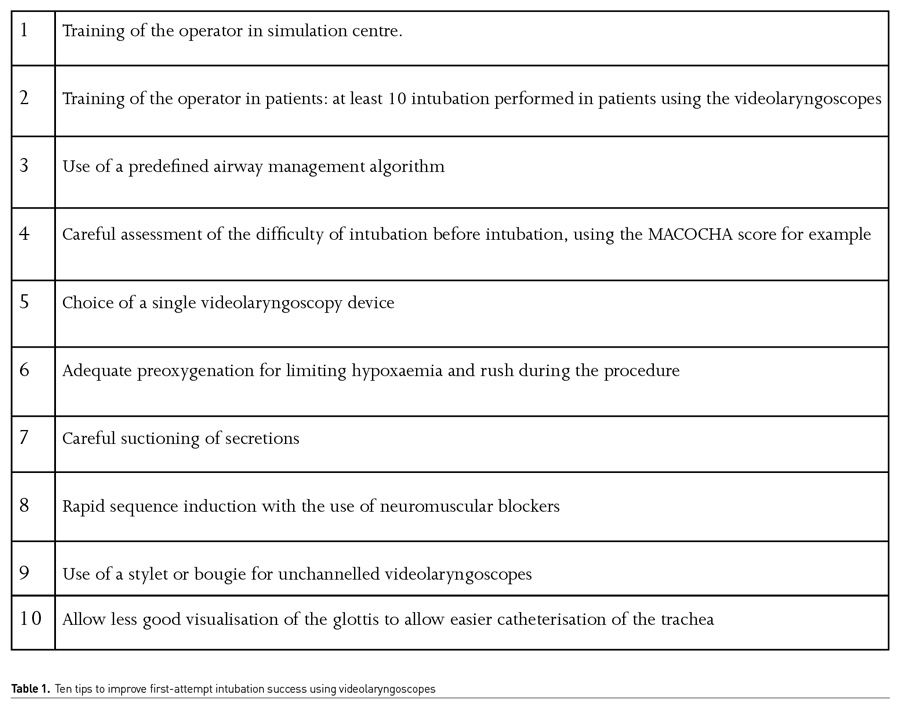 [ICU Management & Practice]: 新冠疫情后视频喉镜能否成为气管插管新的金标准?