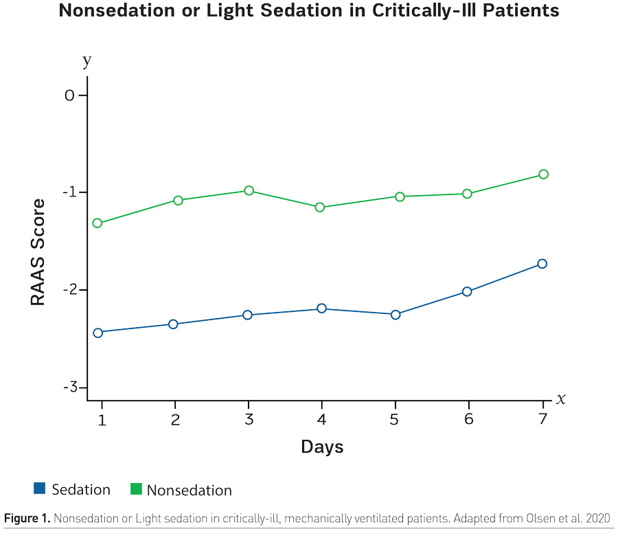 [ICU Management & Practice]: 对危重新冠肺炎患者如何实施镇静?